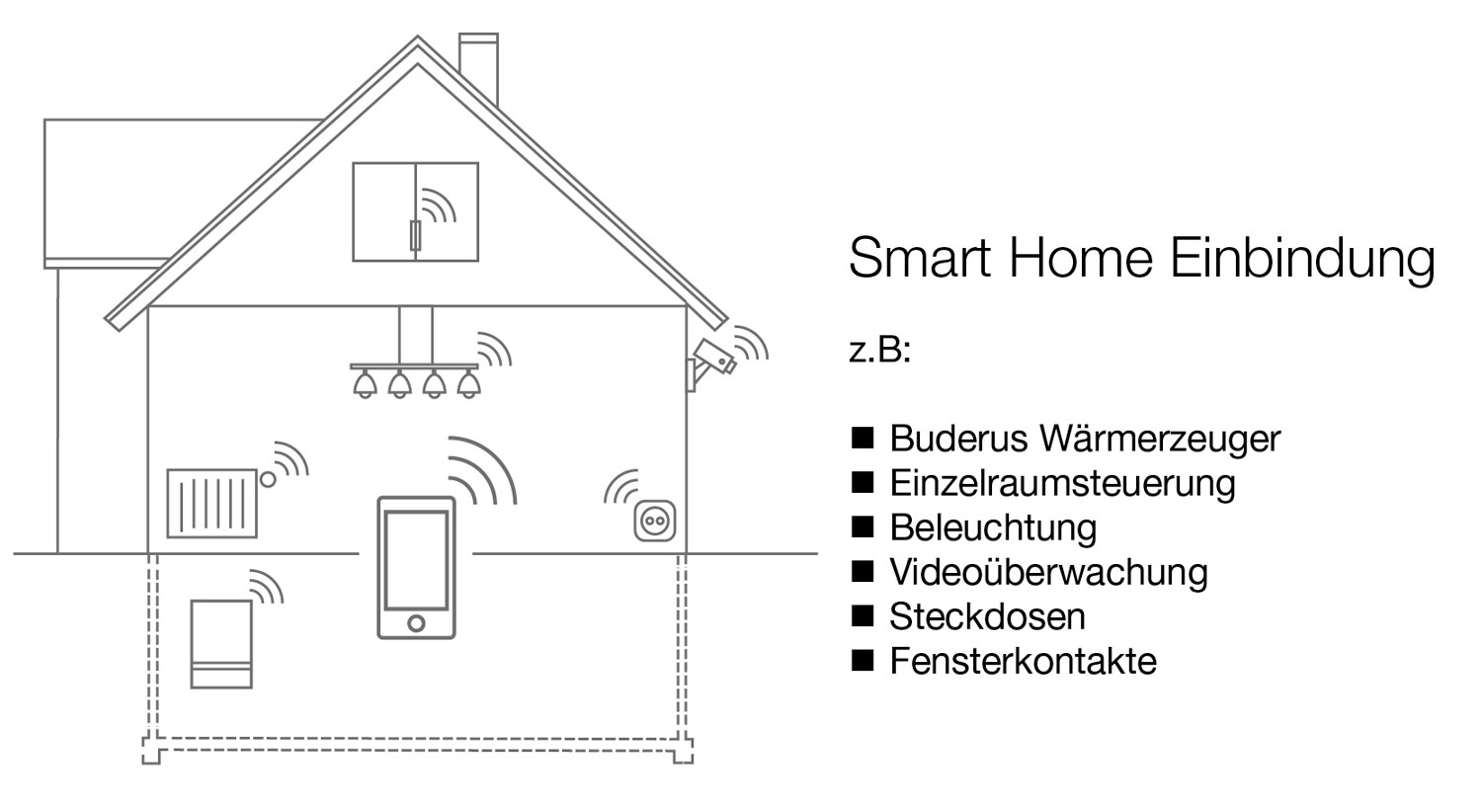 Smart Home Einbindung